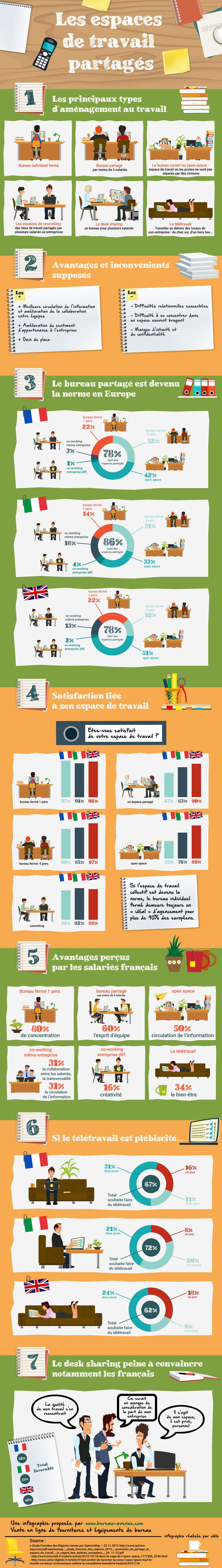 Infographie : les espaces de travail en Europe